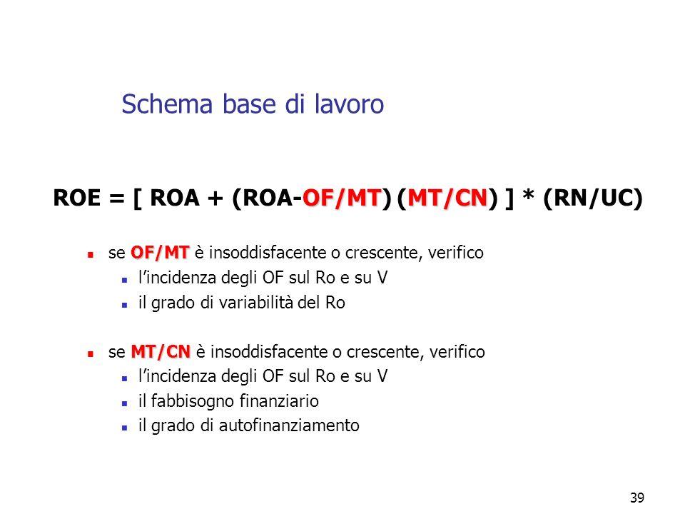 Schema base di lavoro ROE = [ ROA + (ROA-OF/MT) (MT/CN) ] * (RN/UC)